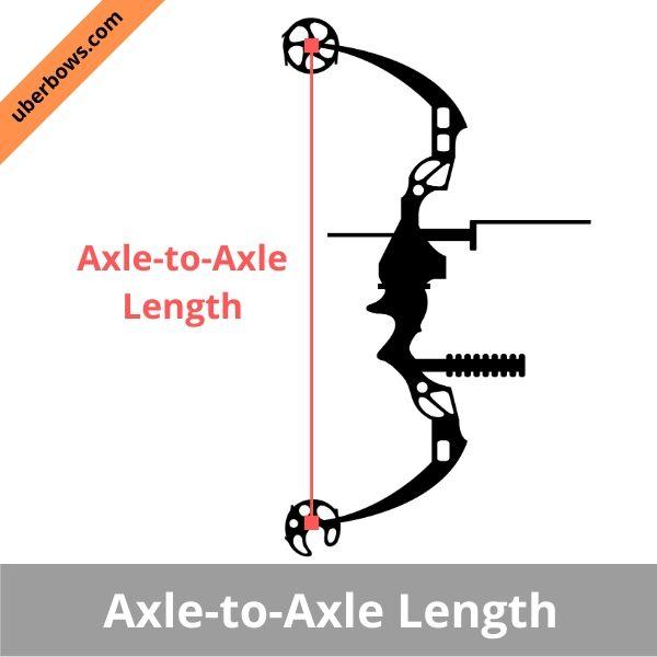determine Axle to Axle length